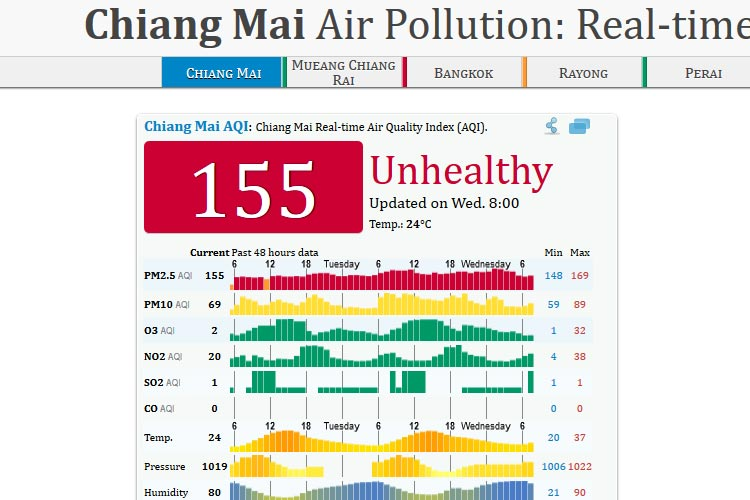 pollution chiang mai